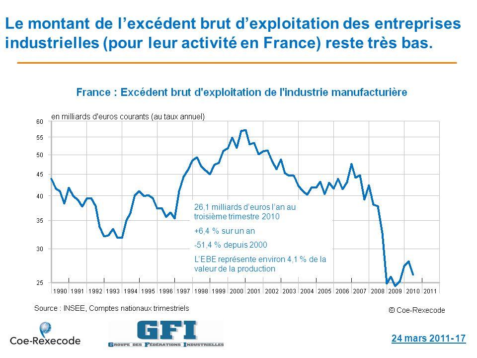 Le montant de lexcédent brut dexploitation des entreprises industrielles (pour leur activité en France) reste très bas.
