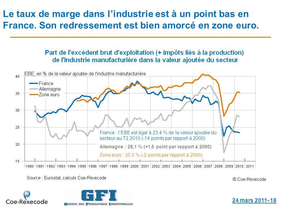 Le taux de marge dans lindustrie est à un point bas en France.