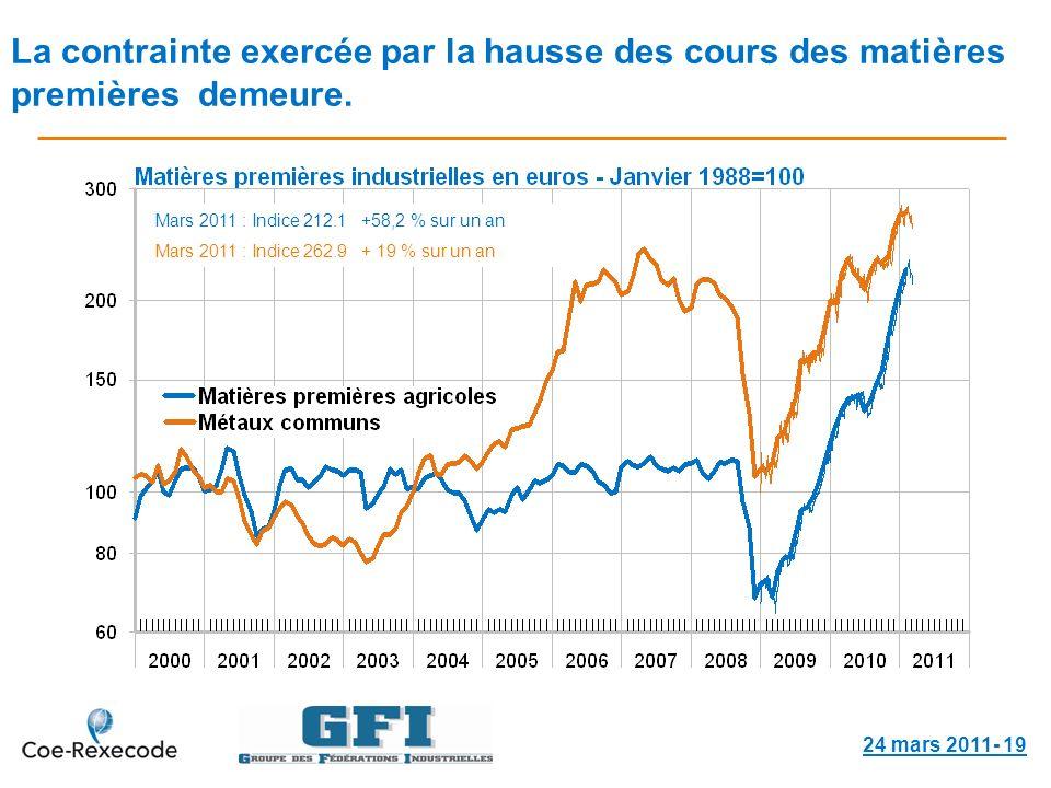 La contrainte exercée par la hausse des cours des matières premières demeure.