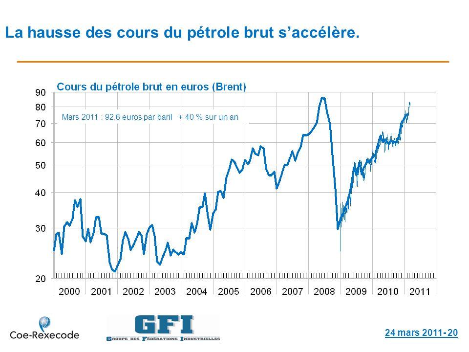La hausse des cours du pétrole brut saccélère.