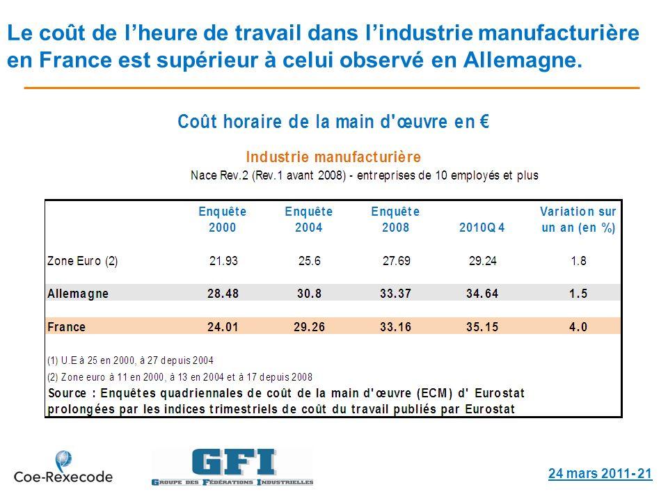Le coût de lheure de travail dans lindustrie manufacturière en France est supérieur à celui observé en Allemagne.