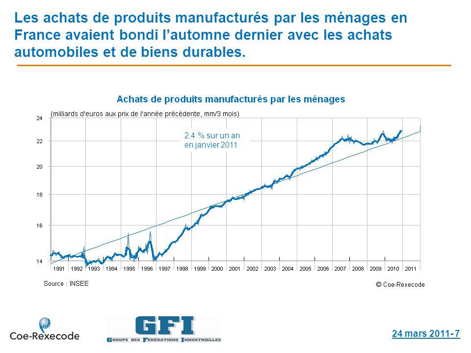 Les achats de produits manufacturés par les ménages en France avaient bondi lautomne dernier avec les achats automobiles et de biens durables.