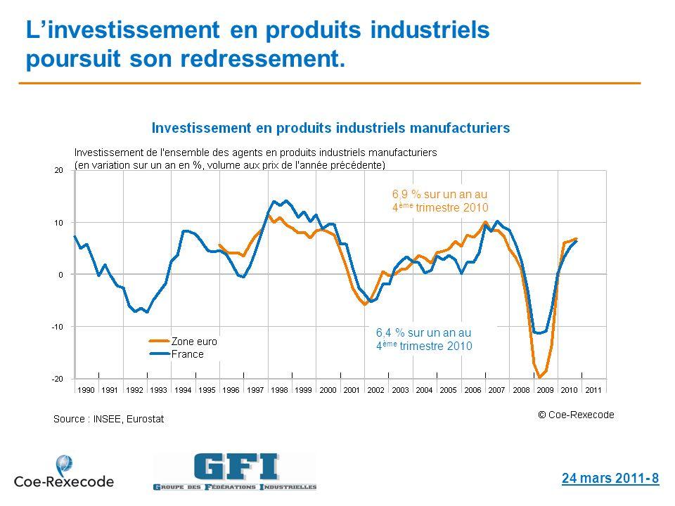 Linvestissement en produits industriels poursuit son redressement.