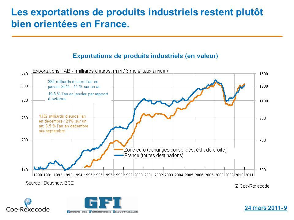Les exportations de produits industriels restent plutôt bien orientées en France.