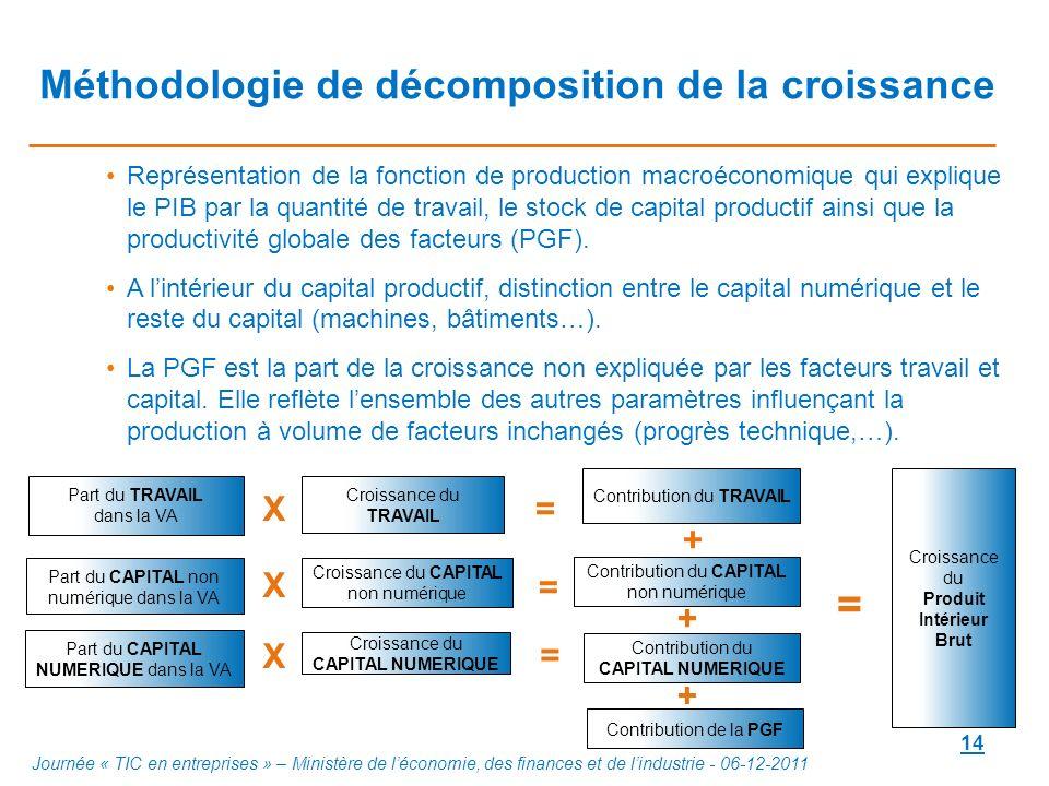 14 Méthodologie de décomposition de la croissance Représentation de la fonction de production macroéconomique qui explique le PIB par la quantité de t