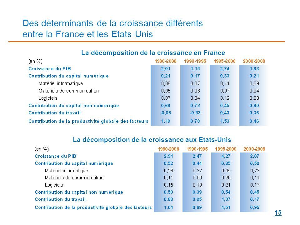 15 Des déterminants de la croissance différents entre la France et les Etats-Unis La décomposition de la croissance en France La décomposition de la c