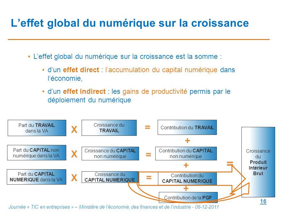 16 Leffet global du numérique sur la croissance Leffet global du numérique sur la croissance est la somme : dun effet direct : laccumulation du capita