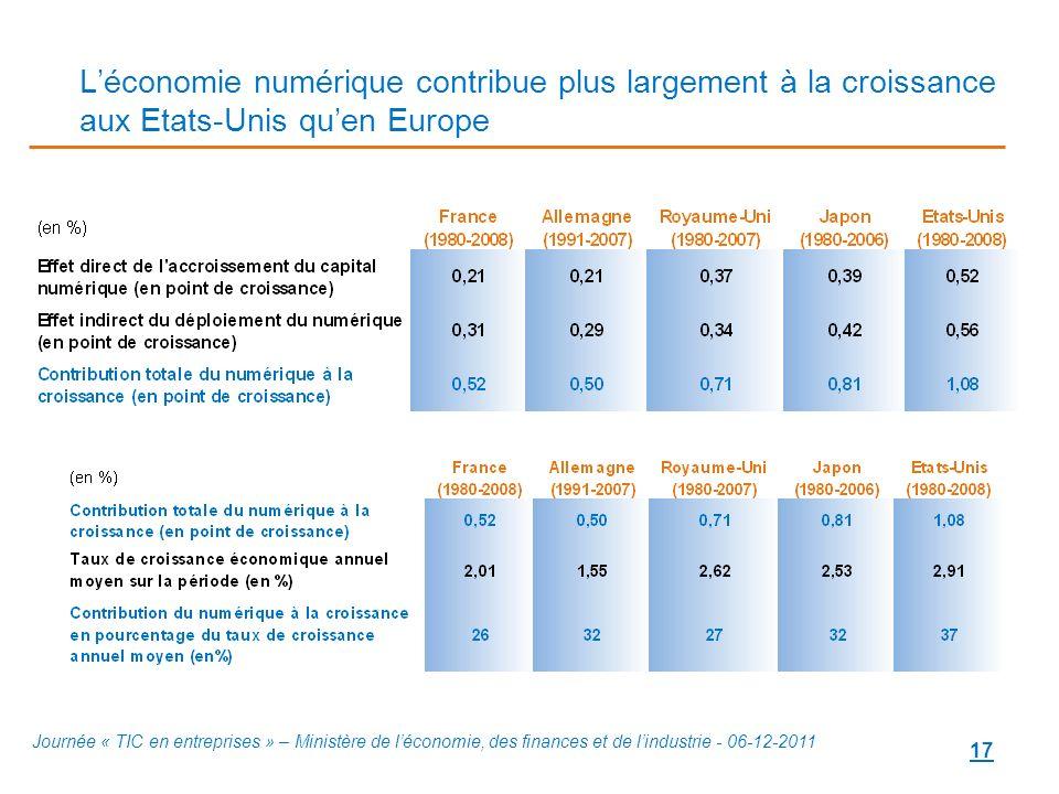 17 Léconomie numérique contribue plus largement à la croissance aux Etats-Unis quen Europe Journée « TIC en entreprises » – Ministère de léconomie, de