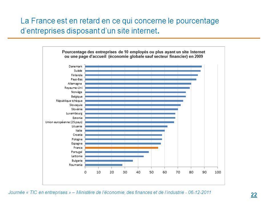 22 La France est en retard en ce qui concerne le pourcentage dentreprises disposant dun site internet. Journée « TIC en entreprises » – Ministère de l