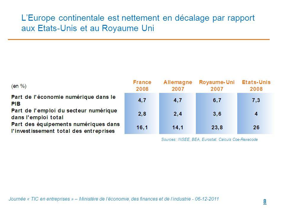 8 LEurope continentale est nettement en décalage par rapport aux Etats-Unis et au Royaume Uni Journée « TIC en entreprises » – Ministère de léconomie,