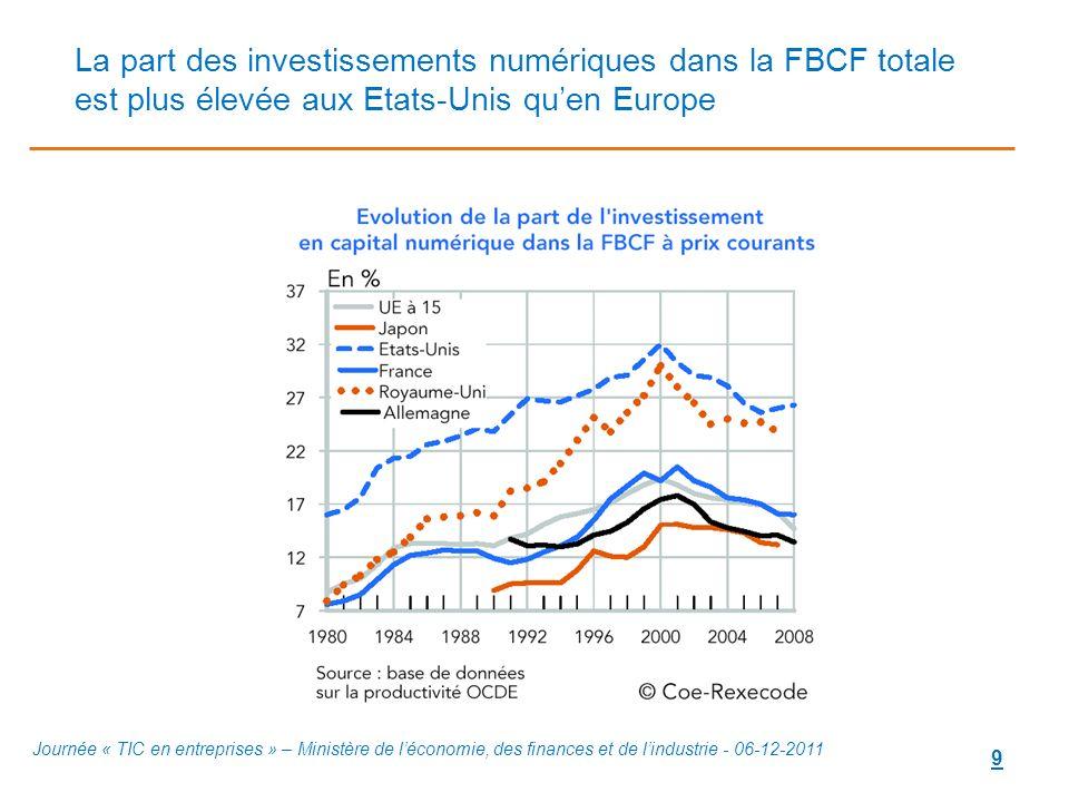 9 La part des investissements numériques dans la FBCF totale est plus élevée aux Etats-Unis quen Europe Journée « TIC en entreprises » – Ministère de