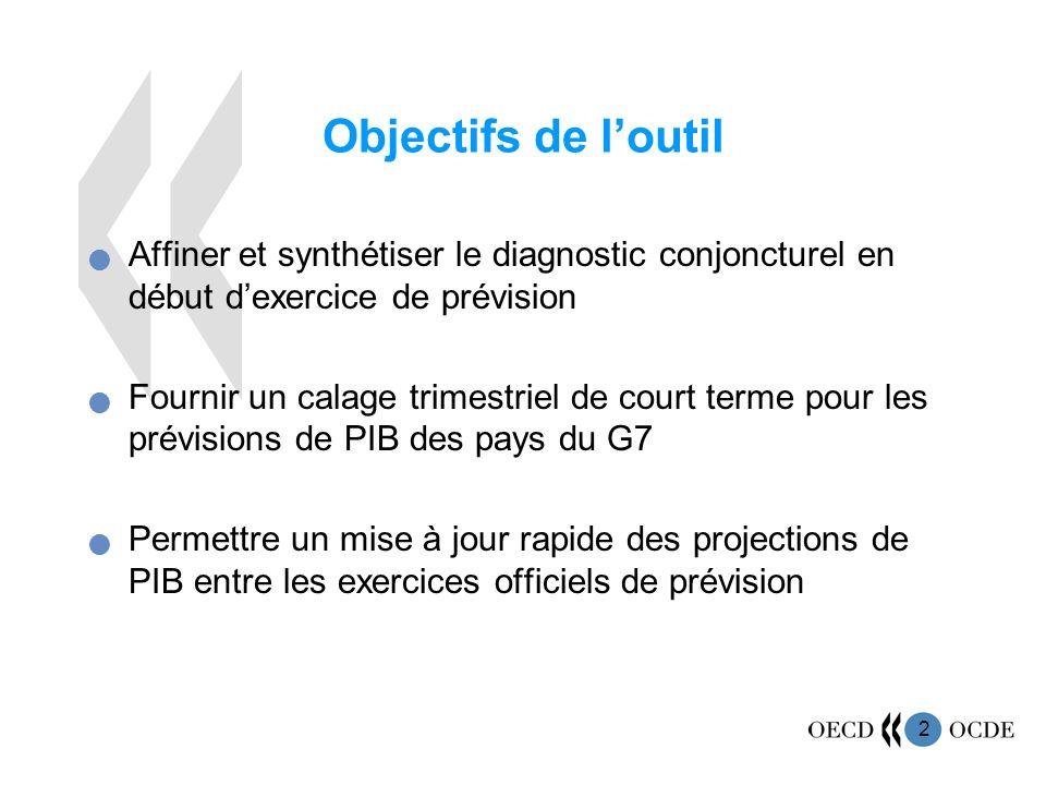 2 Objectifs de loutil Affiner et synthétiser le diagnostic conjoncturel en début dexercice de prévision Fournir un calage trimestriel de court terme p