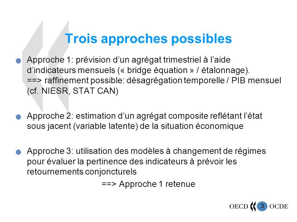 3 Trois approches possibles Approche 1: prévision dun agrégat trimestriel à laide dindicateurs mensuels (« bridge équation » / étalonnage).
