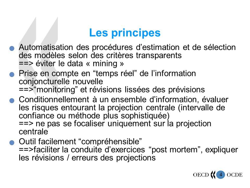 4 Les principes Automatisation des procédures destimation et de sélection des modèles selon des critères transparents ==> éviter le data « mining » Pr