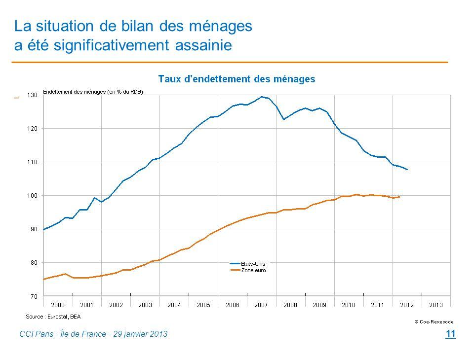 La situation de bilan des ménages a été significativement assainie CCI Paris - Île de France - 29 janvier 2013 11