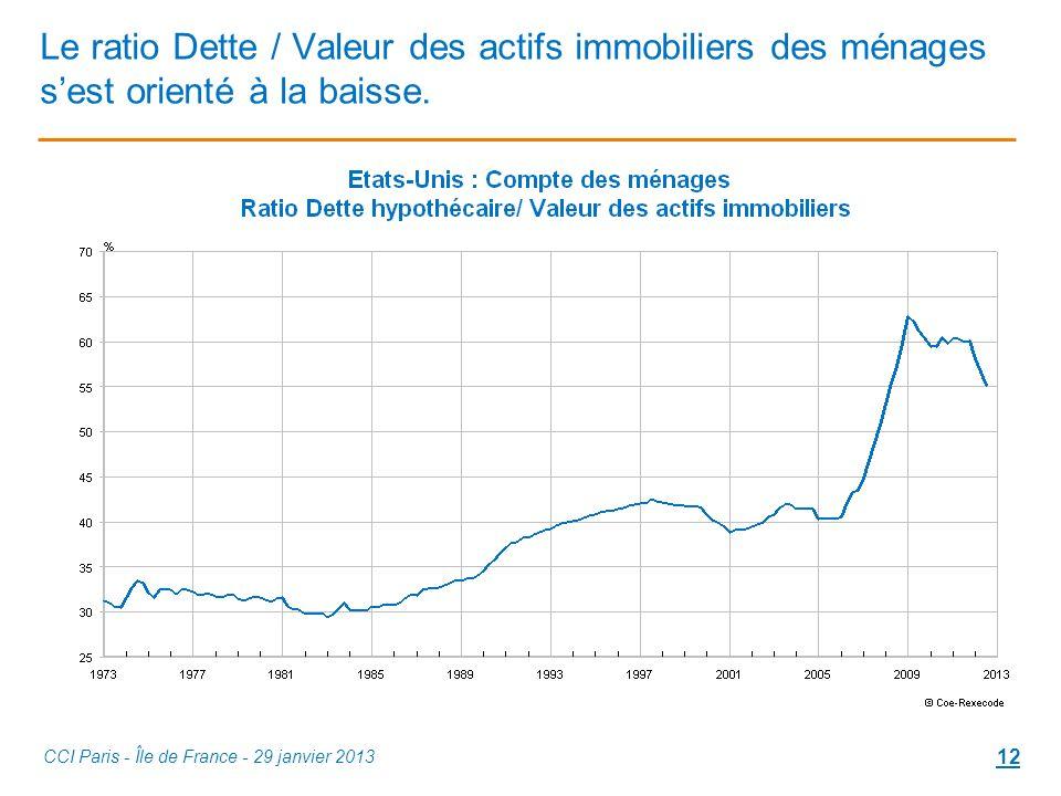 Le ratio Dette / Valeur des actifs immobiliers des ménages sest orienté à la baisse.