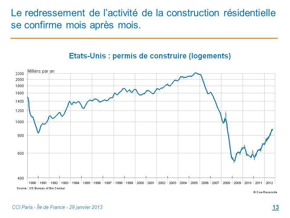 Le redressement de lactivité de la construction résidentielle se confirme mois après mois.