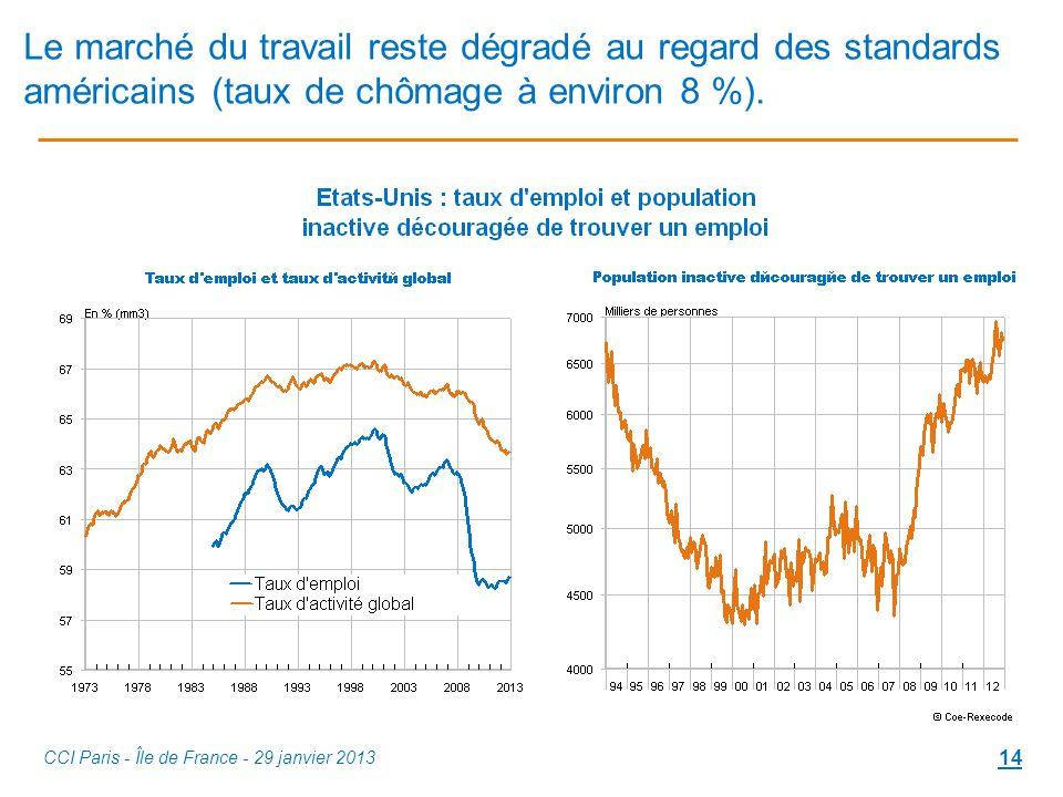 Le marché du travail reste dégradé au regard des standards américains (taux de chômage à environ 8 %).