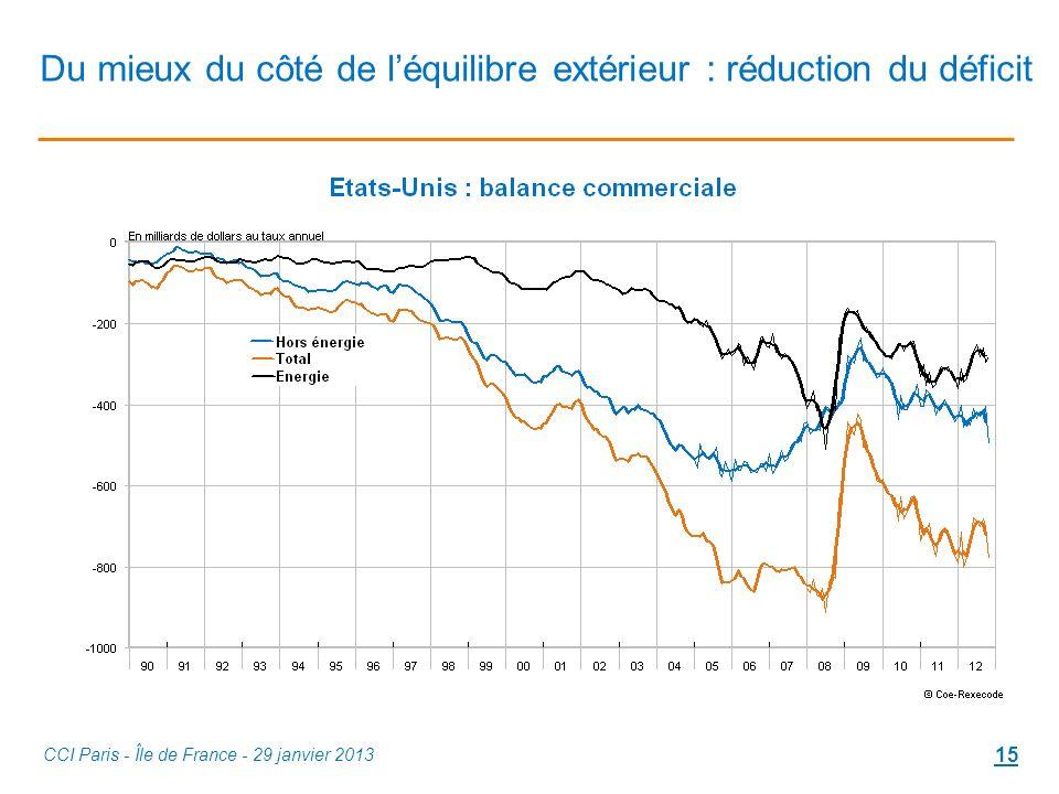Du mieux du côté de léquilibre extérieur : réduction du déficit CCI Paris - Île de France - 29 janvier 2013 15