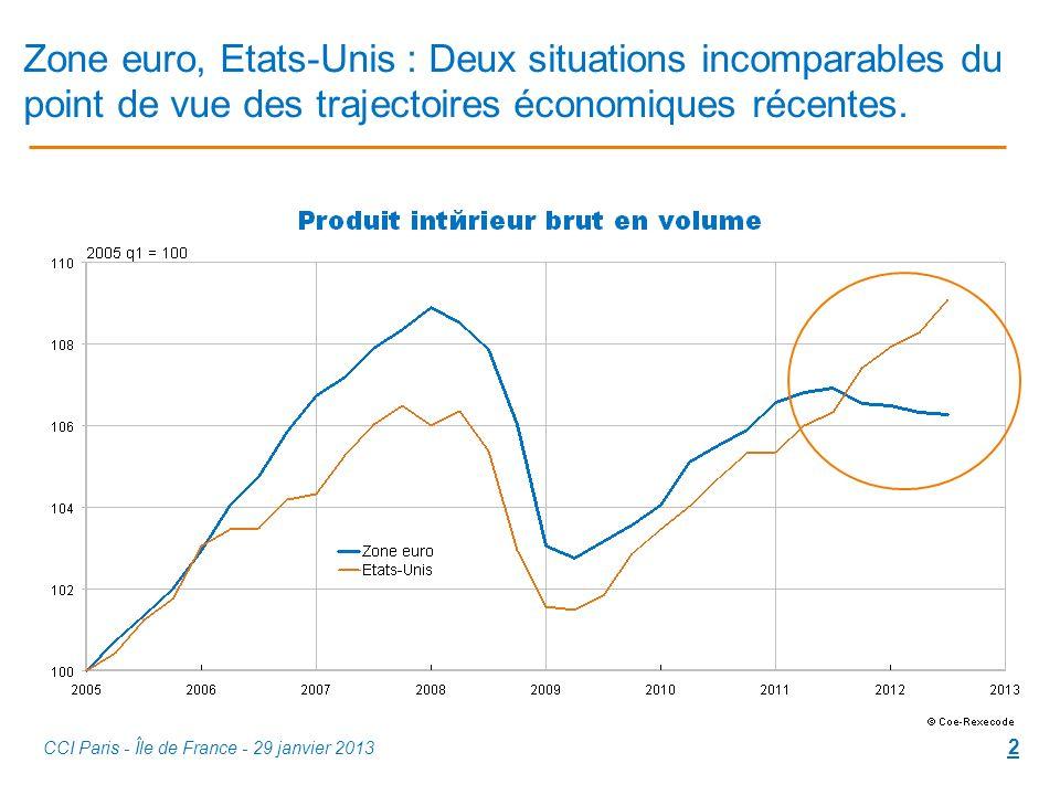 Zone euro, Etats-Unis : Deux situations incomparables du point de vue des trajectoires économiques récentes.