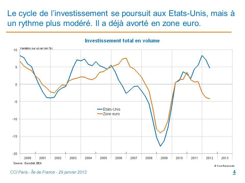Le cycle de linvestissement se poursuit aux Etats-Unis, mais à un rythme plus modéré.