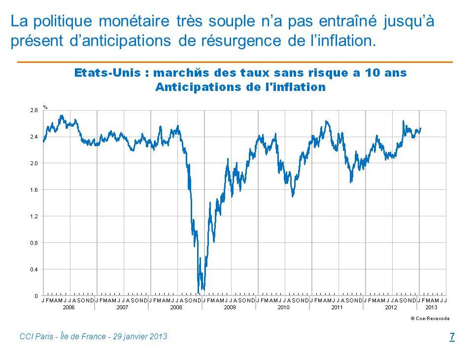 La politique monétaire très souple na pas entraîné jusquà présent danticipations de résurgence de linflation.