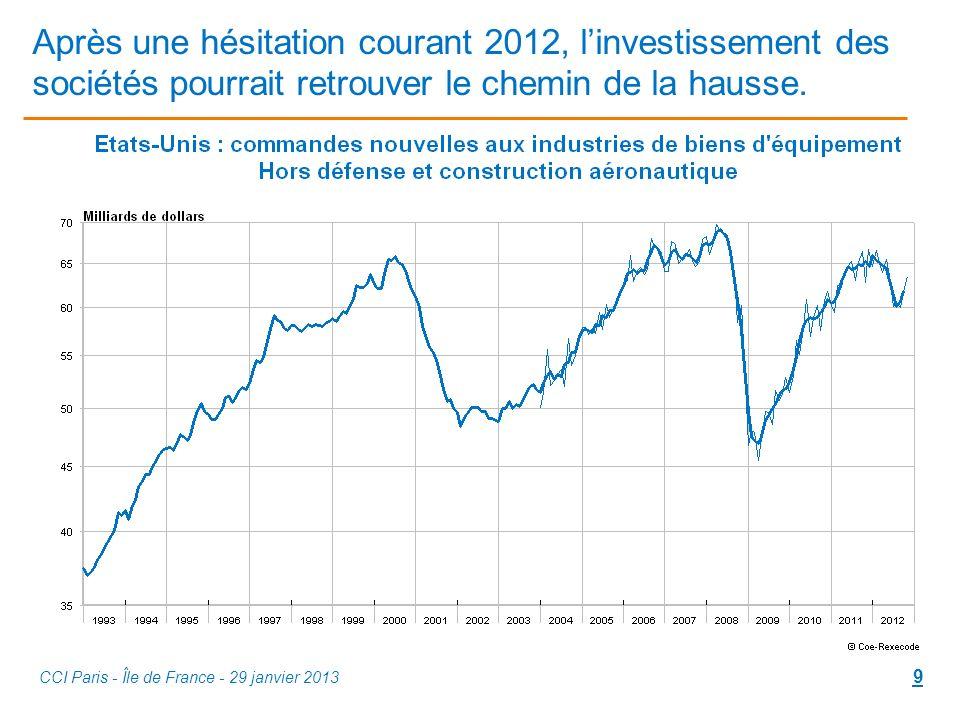 Après une hésitation courant 2012, linvestissement des sociétés pourrait retrouver le chemin de la hausse.