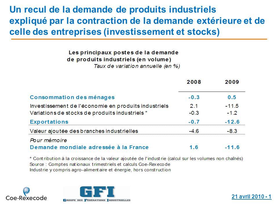21 avril 2010 - 1 Un recul de la demande de produits industriels expliqué par la contraction de la demande extérieure et de celle des entreprises (inv