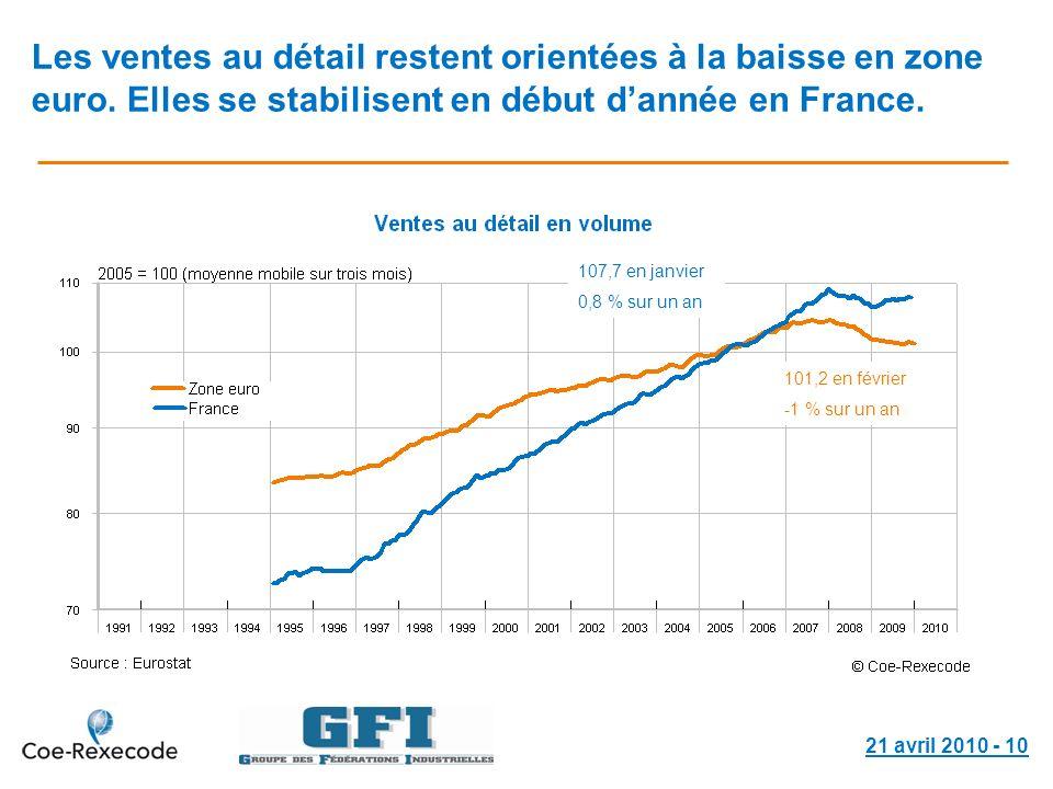 21 avril 2010 - 10 Les ventes au détail restent orientées à la baisse en zone euro. Elles se stabilisent en début dannée en France. 101,2 en février -