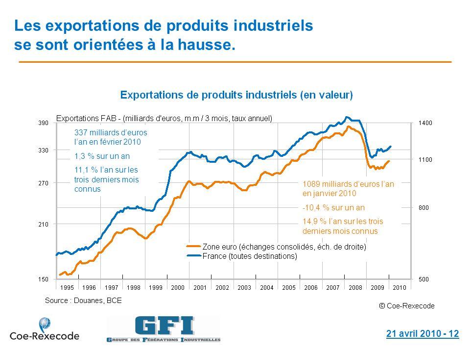 21 avril 2010 - 12 Les exportations de produits industriels se sont orientées à la hausse. 337 milliards deuros lan en février 2010 1,3 % sur un an 11