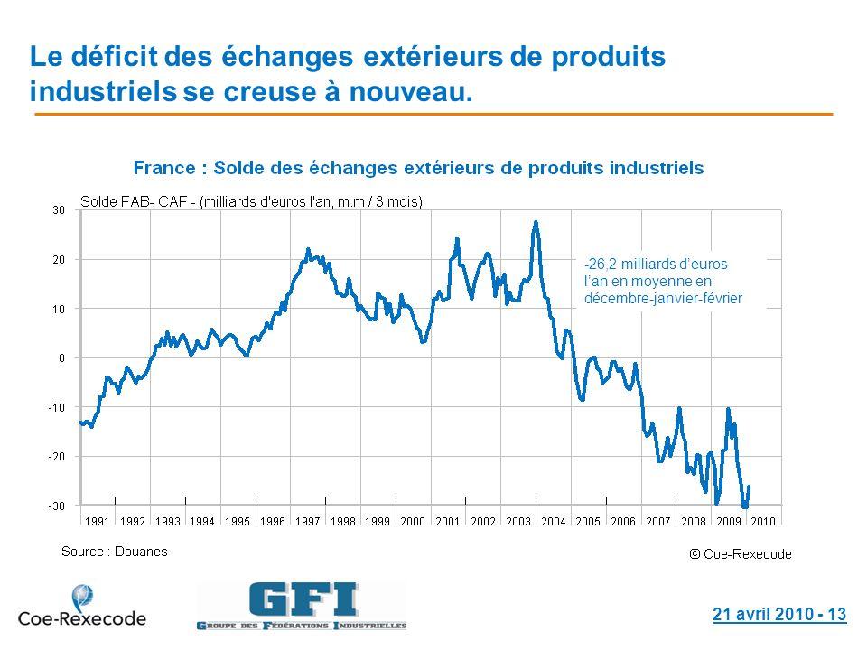 21 avril 2010 - 13 Le déficit des échanges extérieurs de produits industriels se creuse à nouveau. -26,2 milliards deuros lan en moyenne en décembre-j