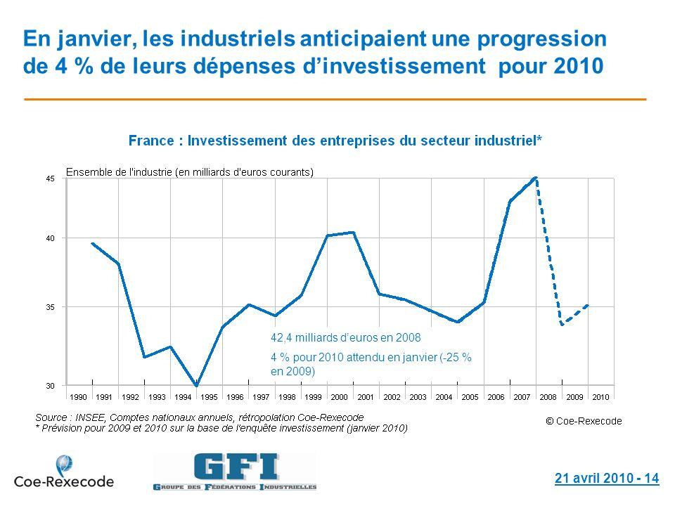 21 avril 2010 - 14 En janvier, les industriels anticipaient une progression de 4 % de leurs dépenses dinvestissement pour 2010 42,4 milliards deuros e