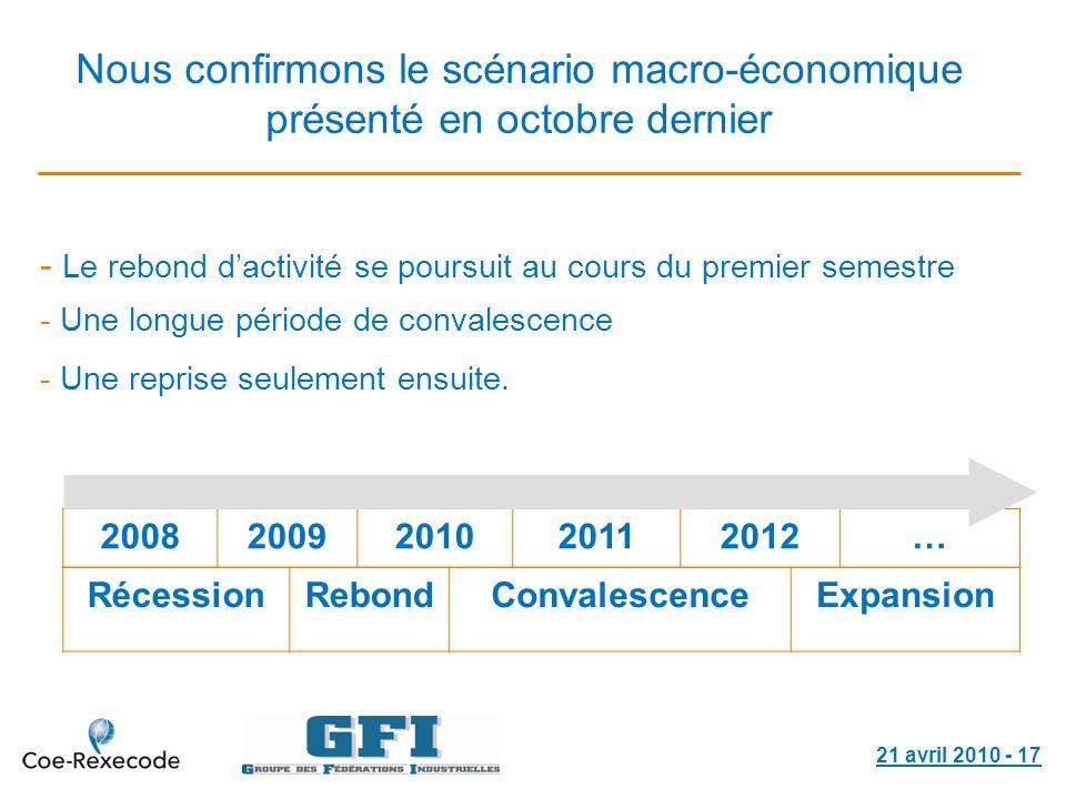 21 avril 2010 - 17 20082009201020112012… Le rebond dactivité se poursuit au cours du premier semestre - Une longue période de convalescence - Une repr