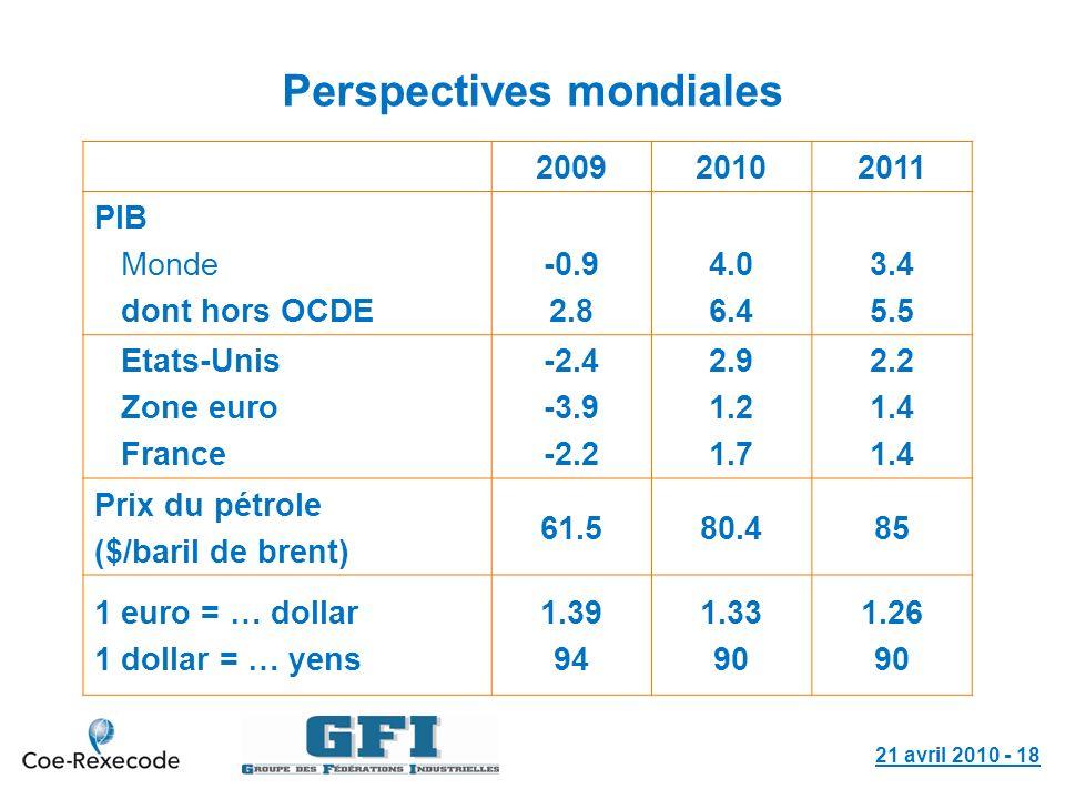 Perspectives mondiales 200920102011 PIB Monde dont hors OCDE -0.9 2.8 4.0 6.4 3.4 5.5 Etats-Unis Zone euro France -2.4 -3.9 -2.2 2.9 1.2 1.7 2.2 1.4 P