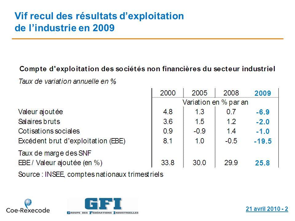 21 avril 2010 - 2 Vif recul des résultats dexploitation de lindustrie en 2009