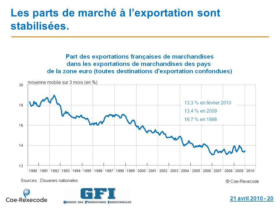21 avril 2010 - 20 Les parts de marché à lexportation sont stabilisées. 13,3 % en février 2010 13,4 % en 2009 16,7 % en 1998
