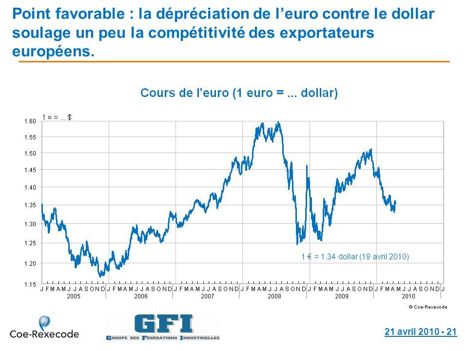 21 avril 2010 - 21 Point favorable : la dépréciation de leuro contre le dollar soulage un peu la compétitivité des exportateurs européens. 1 = 1,34 do