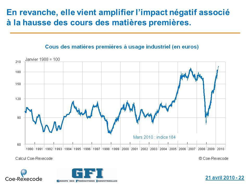 21 avril 2010 - 22 En revanche, elle vient amplifier limpact négatif associé à la hausse des cours des matières premières. Mars 2010 : indice 184