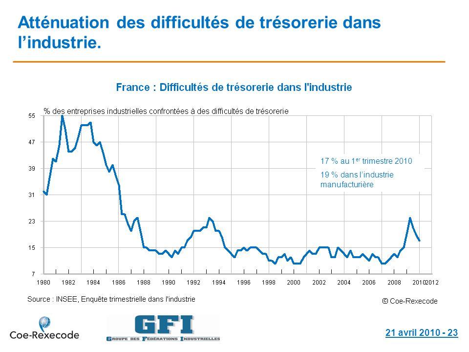 21 avril 2010 - 23 Atténuation des difficultés de trésorerie dans lindustrie. 17 % au 1 er trimestre 2010 19 % dans lindustrie manufacturière
