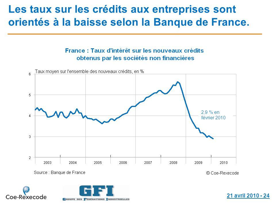 21 avril 2010 - 24 Les taux sur les crédits aux entreprises sont orientés à la baisse selon la Banque de France. 91,6 au 2 ème trimestre 2008 2,9 % en