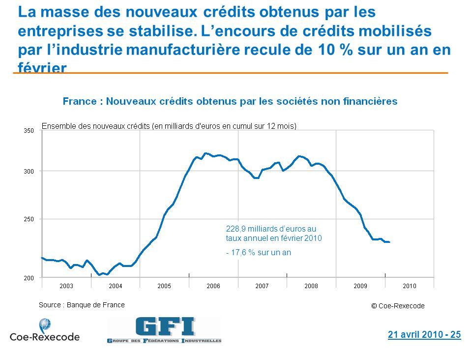 21 avril 2010 - 25 La masse des nouveaux crédits obtenus par les entreprises se stabilise. Lencours de crédits mobilisés par lindustrie manufacturière