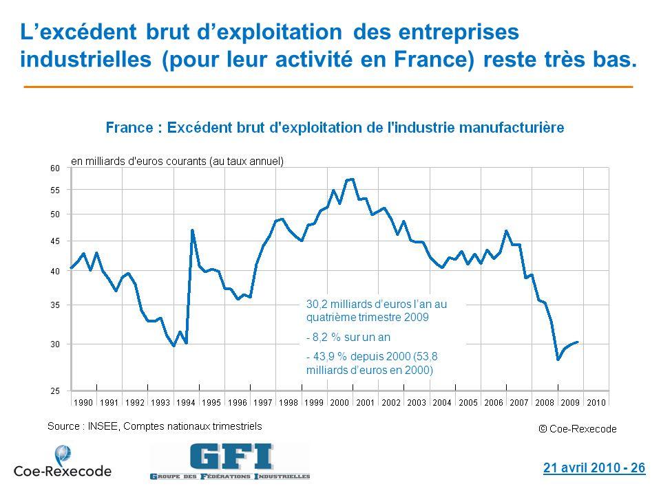 21 avril 2010 - 26 Lexcédent brut dexploitation des entreprises industrielles (pour leur activité en France) reste très bas. 30,2 milliards deuros lan