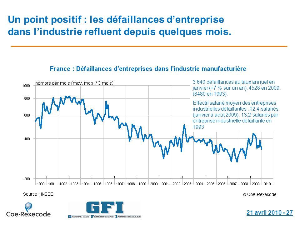 Un point positif : les défaillances dentreprise dans lindustrie refluent depuis quelques mois. 21 avril 2010 - 27 3 640 défaillances au taux annuel en