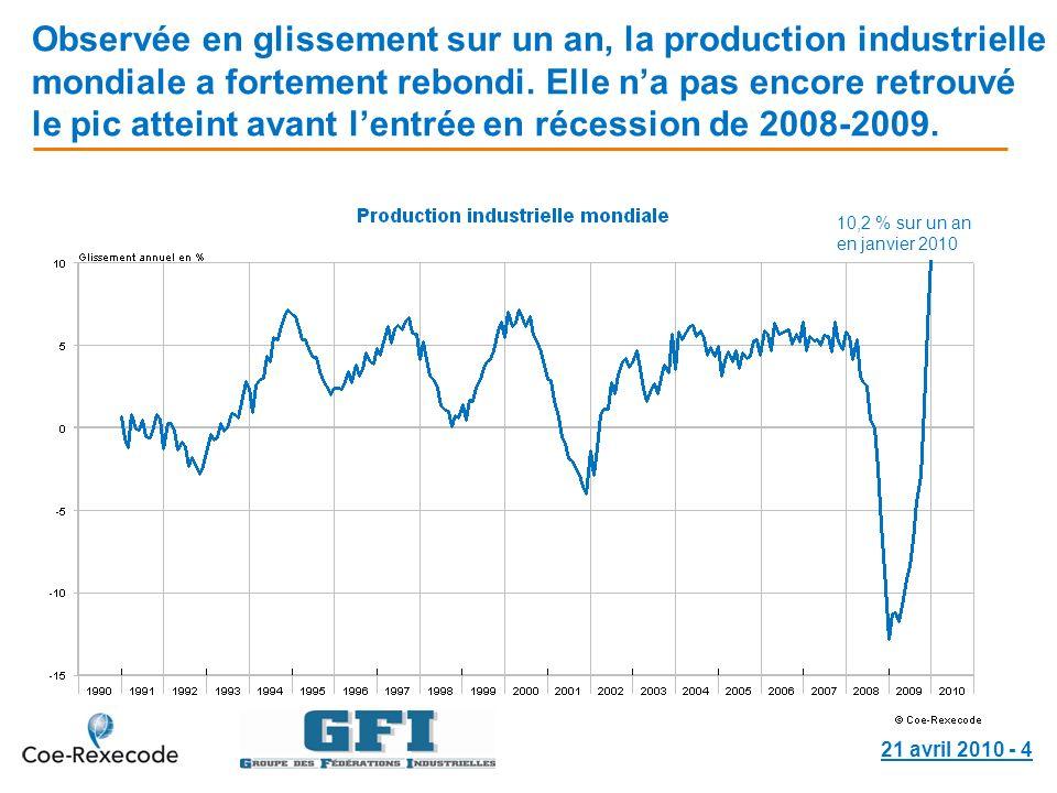 21 avril 2010 - 5 Lindice de la production industrielle en France se situe à un niveau inférieur de 13,6 % à celui de son précédent pic.