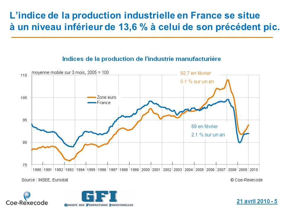 21 avril 2010 - 5 Lindice de la production industrielle en France se situe à un niveau inférieur de 13,6 % à celui de son précédent pic. 89 en février