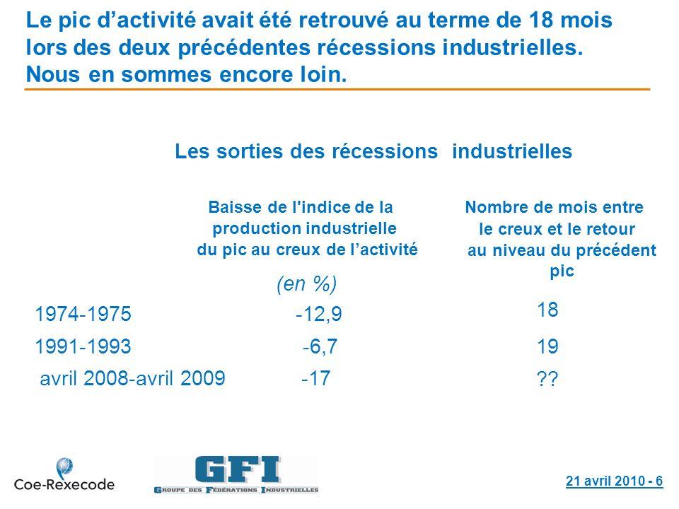 21 avril 2010 - 6 Le pic dactivité avait été retrouvé au terme de 18 mois lors des deux précédentes récessions industrielles. Nous en sommes encore lo