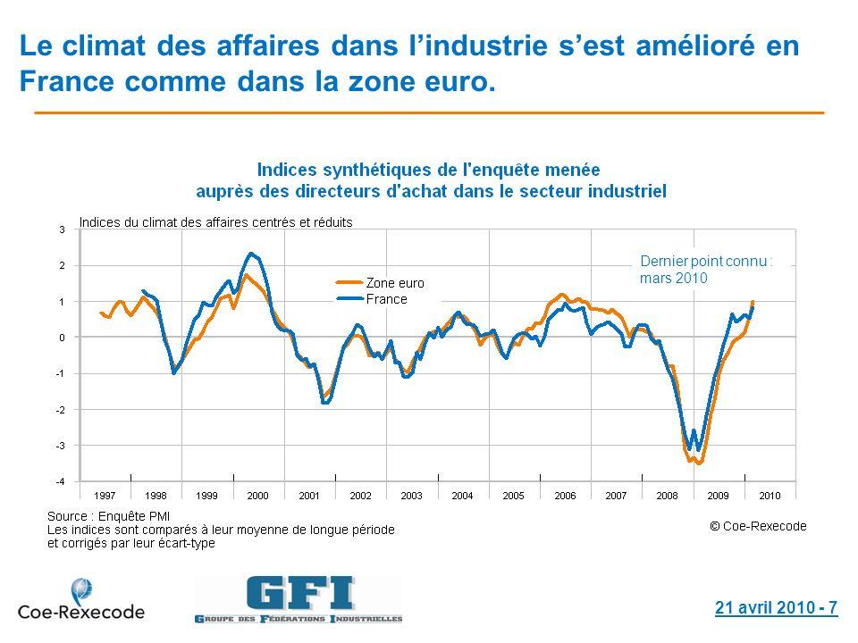 21 avril 2010 - 7 Le climat des affaires dans lindustrie sest amélioré en France comme dans la zone euro. Dernier point connu : mars 2010