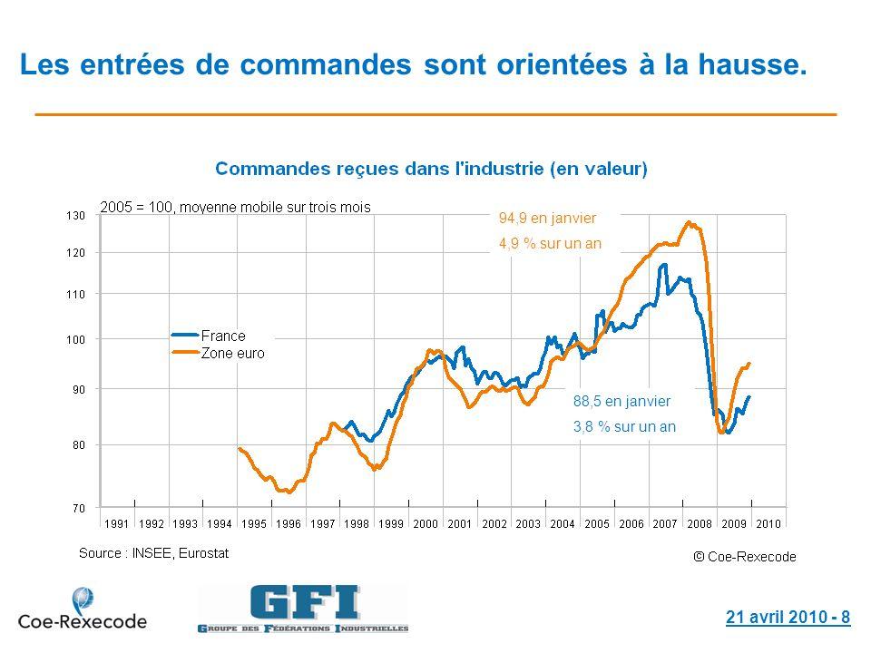 21 avril 2010 - 8 Les entrées de commandes sont orientées à la hausse. 94,9 en janvier 4,9 % sur un an 88,5 en janvier 3,8 % sur un an