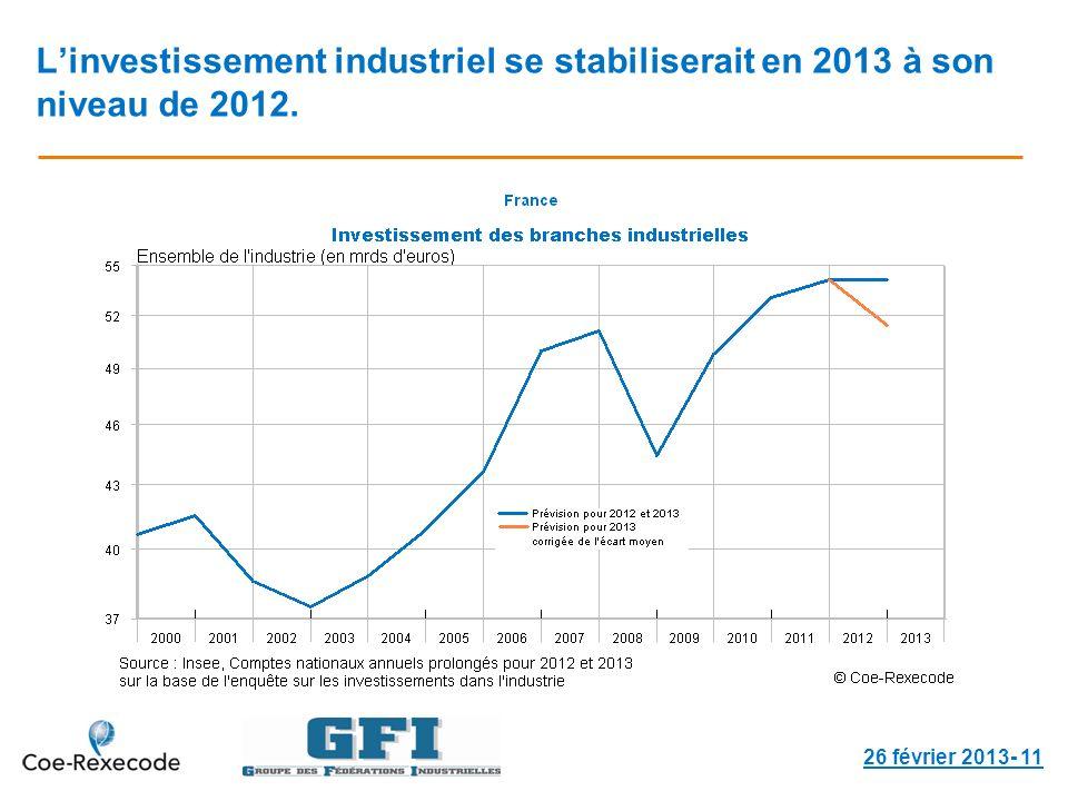 Linvestissement industriel se stabiliserait en 2013 à son niveau de 2012. 26 février 2013- 11