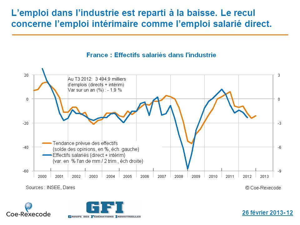 Lemploi dans lindustrie est reparti à la baisse. Le recul concerne lemploi intérimaire comme lemploi salarié direct. 26 février 2013- 12 Au T3 2012: 3